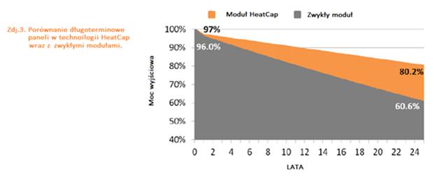 porównanie długoterminowe paneli w technologii heatcap wraz z zwykłymi modułami